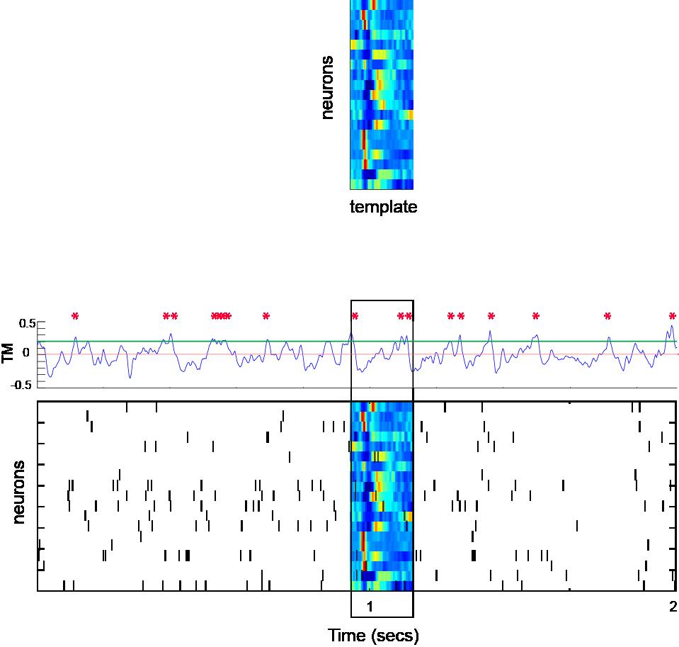 A brief example of neural data analysis using matlab maxwellsz